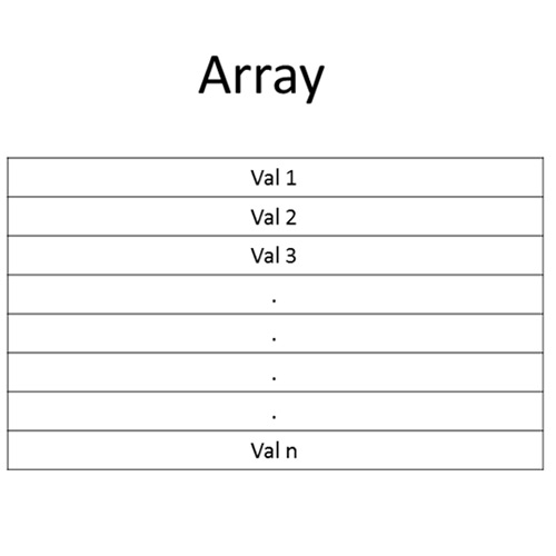 Demonstration of the structure of an array