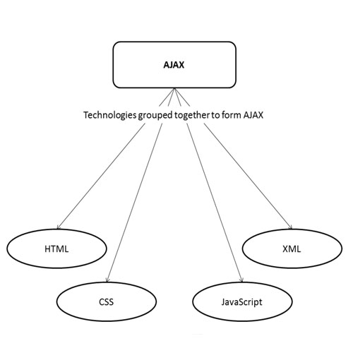Technologies for AJAX