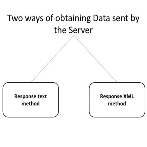 Ways of obtaining data sent by the server