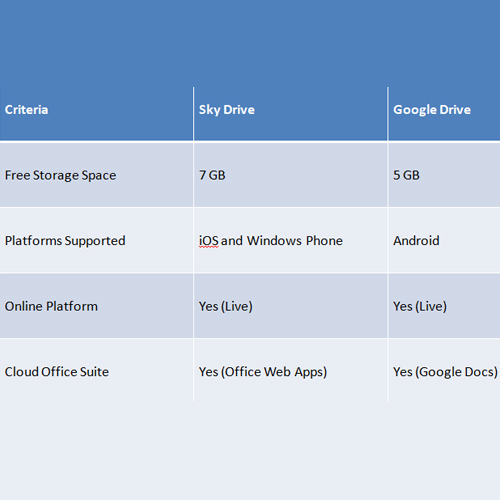 Compare Google Drive with Skydrive