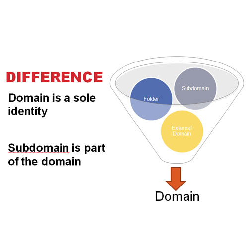 What is the difference between domain and sub domain