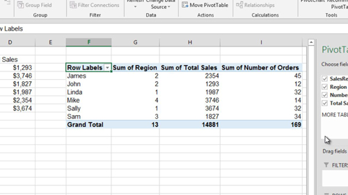 The resultant pivot table