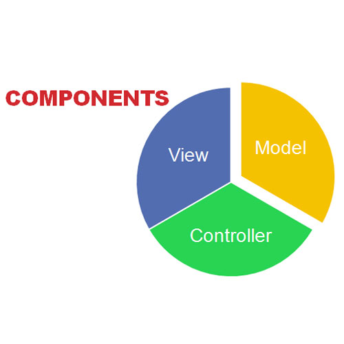 basic components of the application in MVC