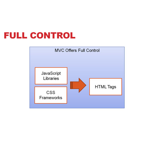 MVC fully supports HTML